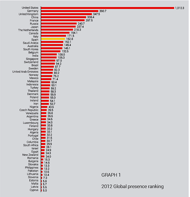 global presence ranking